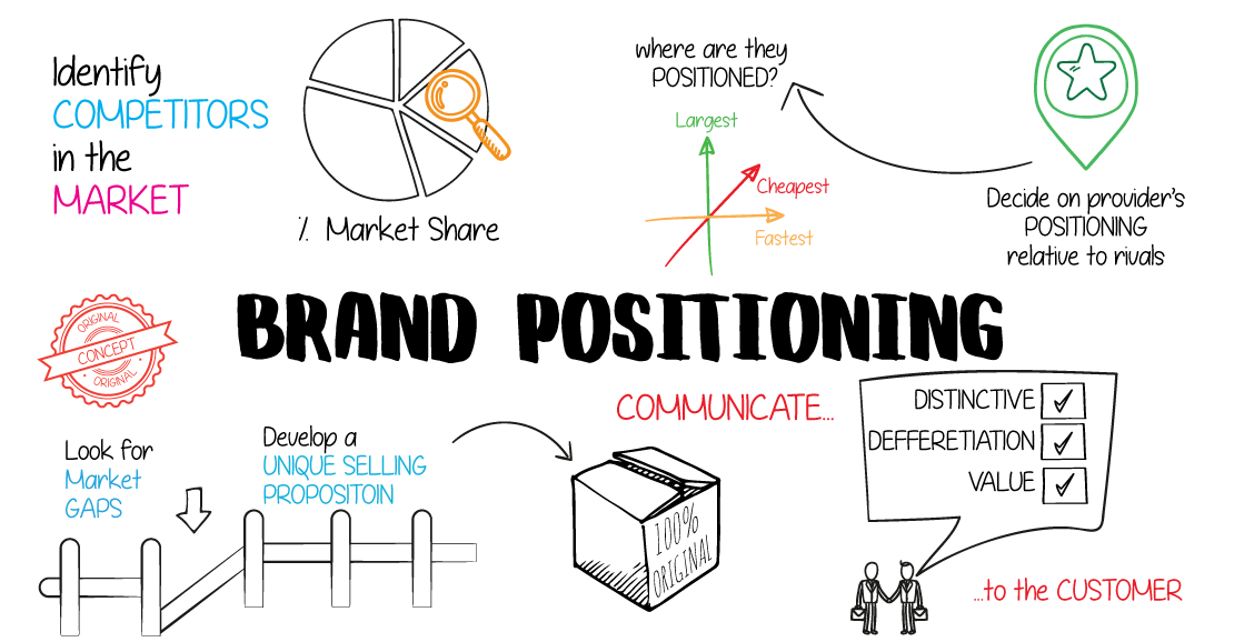 What Is Brand Positioning Marketer Hub Lebanon